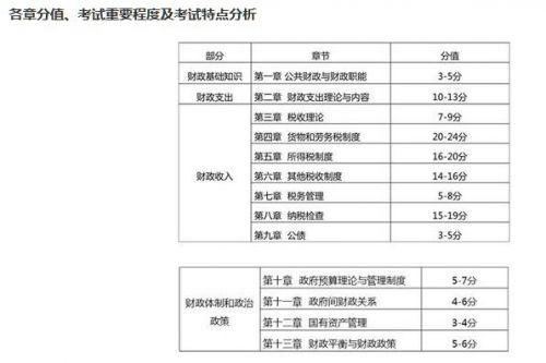 经济师考试财政税收学习计划