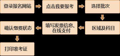 上海2019年第一次基金从业预约式考试报名时间
