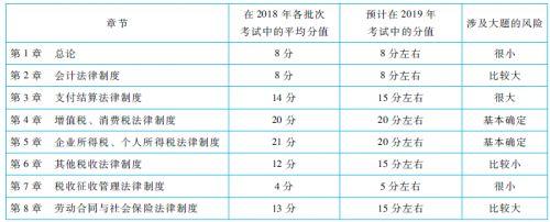 2019年初级会计职称考试分值分布及命题趋势预测