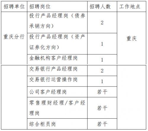 2019年浦发银行重庆分行招聘启事
