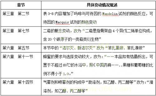 2019年《中药学综合知识与技能》考试大纲变动
