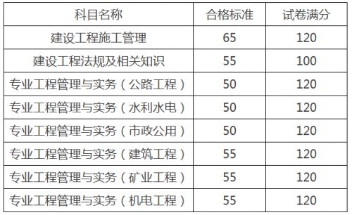 济宁2020年二级建造师考试成绩合格标准