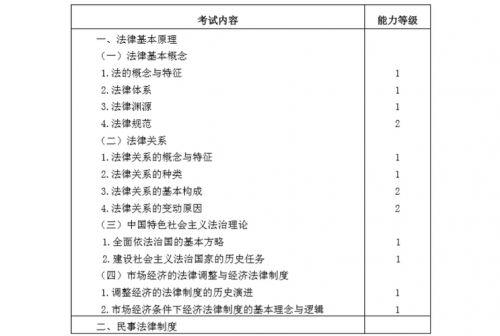 2020年注册会计师《经济法》考试大纲
