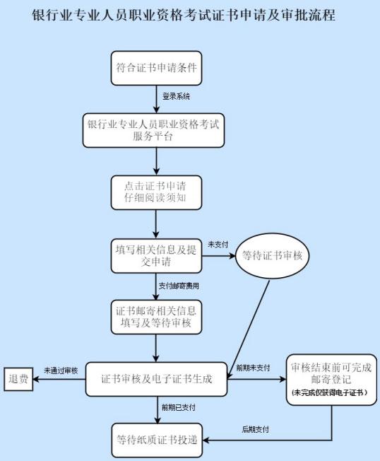 上海2021上半年银行从业资格证申请时间:7月22-30日